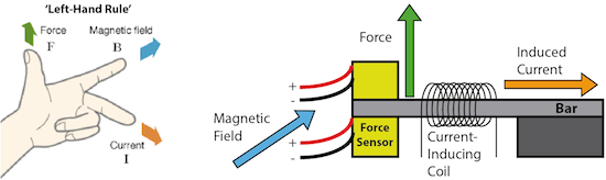 Magnetometer Diagram