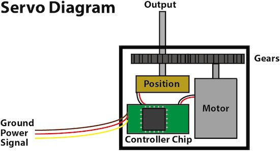 Arcbotics servo for How to control servo motor